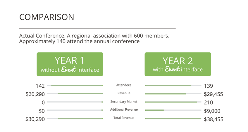 Eventinterface Online Registration and Attendee Engagement